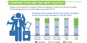 The Megaphone of Main Street Jobs Report Infographic #2: The Gig Economy
