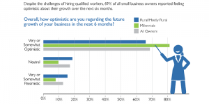 The Megaphone of Main Street Jobs Report, Infographic #3: Small Business Owner Sentiment