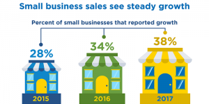 Increase Small Business Sales with These Stat-Based Insights
