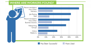 where are workers found