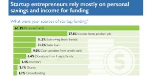 Where are Startups getting their Financing?