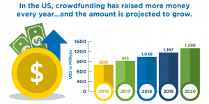Should You Use Crowdfunding to Help Finance Your Business?