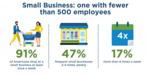 Are Small Businesses Still Popular with Americans?