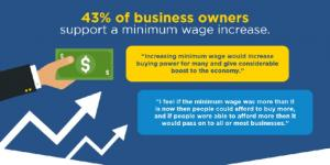 43% of small business owners support a minimum wage increase