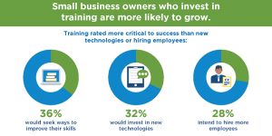 How Entrepreneurship Training Benefits Small Businesses infographic