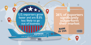 US exporters grow faster