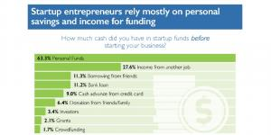 The Megaphone of Main Street: Startups Infographic #2 - Finding Financing