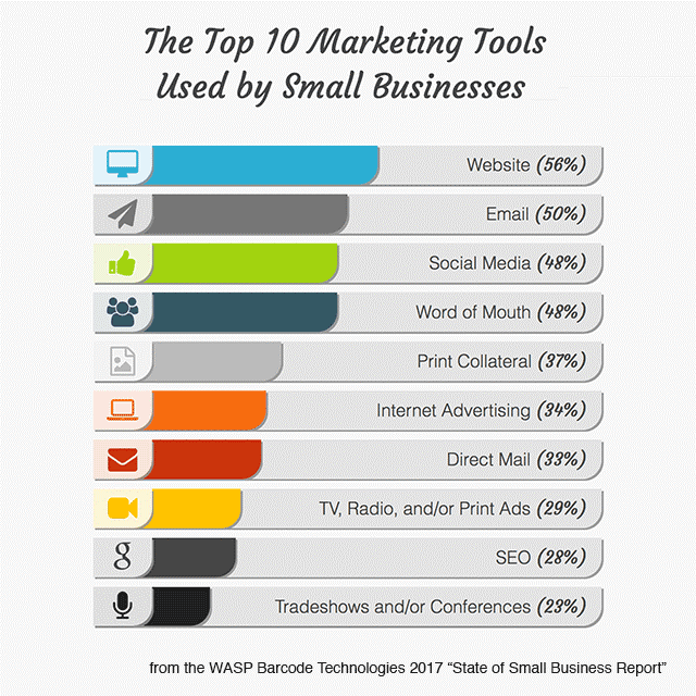 Top marketing tools for small businesses