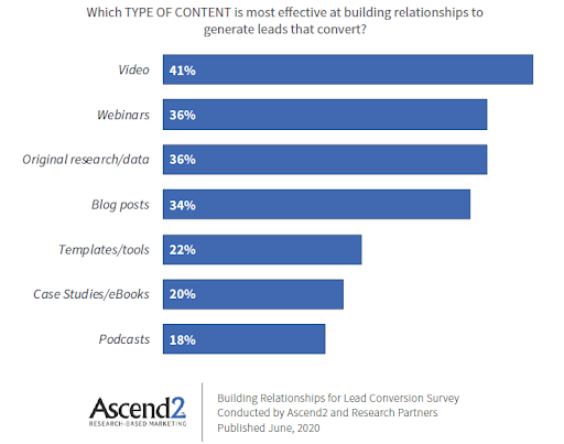 video is the most effective type of content for lead generation