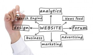 How Websites Should Work: What Your Customers Expect From You