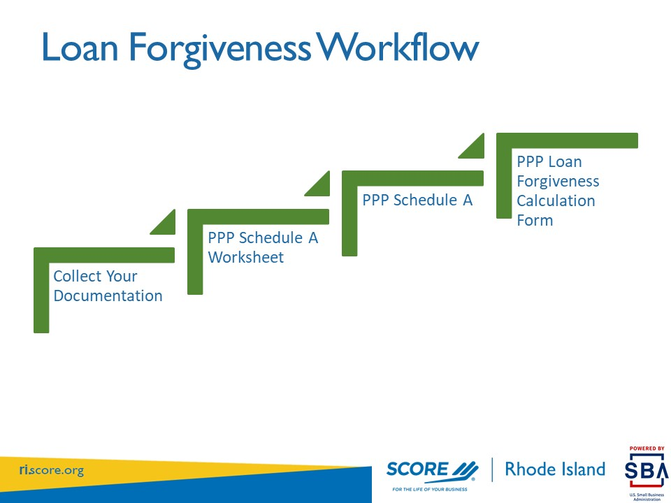 SCORE Answers Questions on PPP Loan Forgiveness