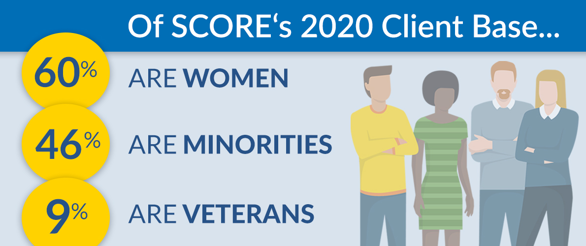 Of SCORE's 2020 Client Base 60% are women, 46% are minorities, and 9% are veterans.