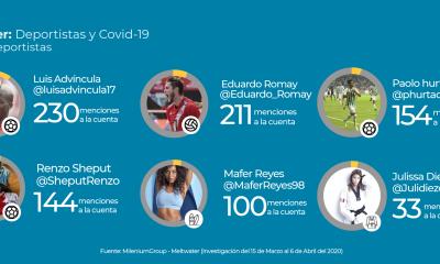 Deportistas peruanos se hacen líderes de opinión en Twitter