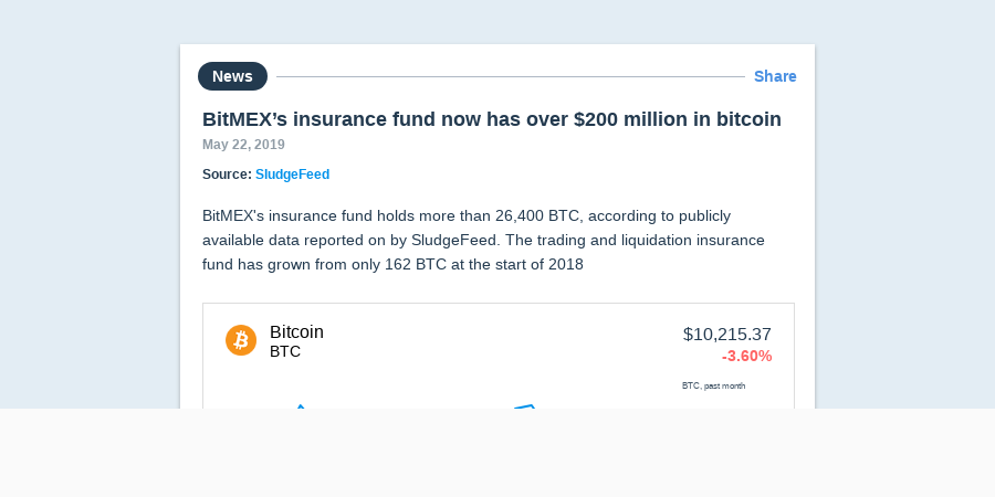 BitMEX's insurance fund now has over $200 million in bitcoin
