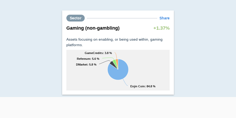 Gaming Sector Messari