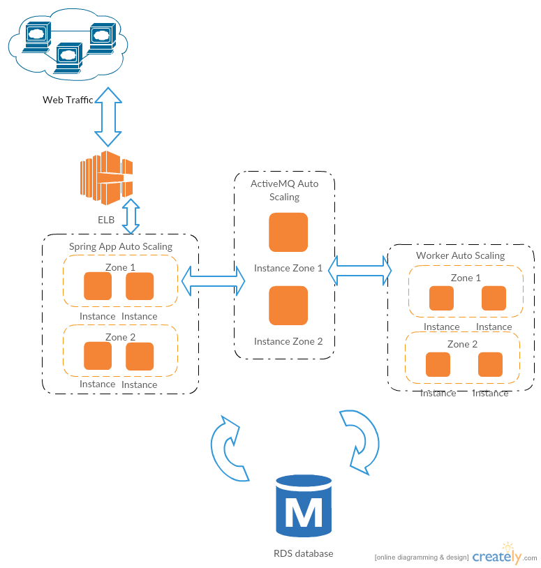 Spring All-in-One running on EC2 instances