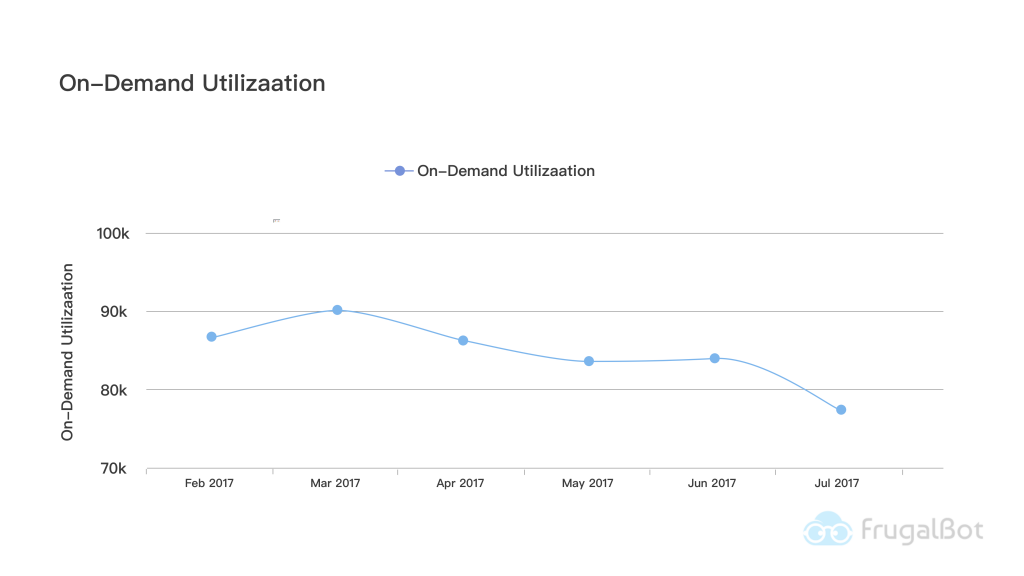 Measure Cost Optimization-Overall Utilization trend for on-demand instances in AWS account