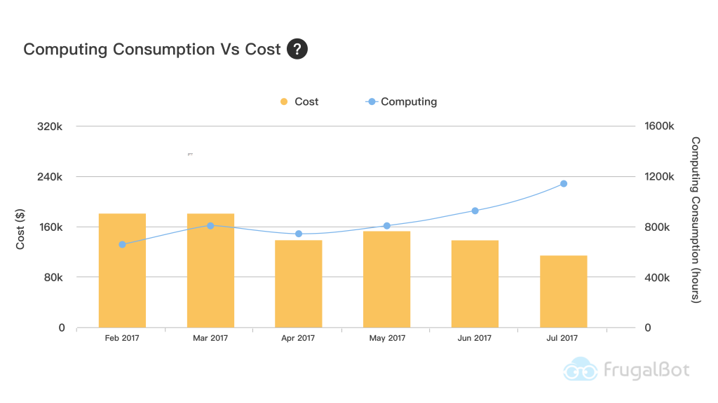 Measure Cost Optimization-Computing Unit/Cost composite index