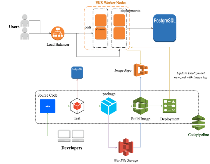Continuous Deployment on Kubernetes Platform using AWS