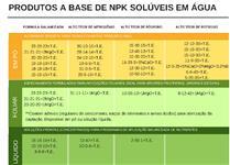 NPK+Nutrientes em pó, solúvel em água