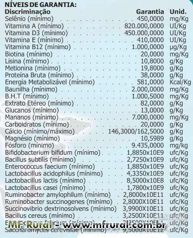 BIOLEITE - Prevenção de Mastite, Aumento de produção leiteira e Melhor conversão