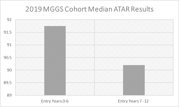 This graph shows there was a clear increase in ATAR scores for students who began at Melbourne Girls Grammar in the Junior Years or early Middle Years than those who started later.