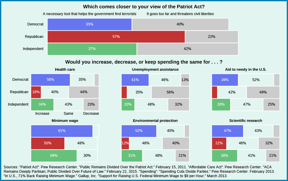 """A series of bar graphs showing differences in public opinion. The first graph asks """"which statement comes closer to your view of the patriot act?"""". Those who responded that they viewed it as """"a necessary tool that helps government find terrorists"""" aligned to the following parties: 57% of republicans, 35% of democrats, and 37% of independents. Those who responded that """"it goes too far and threatens to civil liberties"""" aligned as follows: 22% of republicans, 40% of democrats, and 42% of independents. The heading for the remaining graphs asks """"Would you increase, decrease, or keep spending the same for…?"""". When asked about health care, 58% of democrats would increase, and 35% would keep it the same; for republicans, 16% would increase, 40% would keep it the same, and 44% would decrease; for independents, 34% would increase, 43% would keep it the same, and 23% would decrease. When asked about unemployment assistance, 9% of republicans would increase, 35% of republicans would keep it the same, and 56% would decrease; for democrats, 41% would increase, 46% would keep it the same, and 13% would decrease; for independents, 20% would increase, 48% would keep it the same, and 32% would decrease. When asked about aid to needy in the U.S., 9% of republicans would increase, 42% would keep it the same, and 49% would decrease; for democrats, 39% would increase, 52% would keep it the same, and 9% would decrease; for independents, 28% would increase, 47% would keep it the same, 25% would decrease. When asked about the minimum wage, 50% of republicans would increase, 48% would keep it the same, and 2% would decrease; for democrats, 91% would increase, and 9% would keep it the same; for independents, 68% would increase, and 30% would keep it the same. When asked about environmental protection, 12% of republicans would increase, 48% would keep it the same, and 40% would decrease; for democrats, 52% would increase, 40% would keep it the same, and 8% would decrease; for independents, 31%"""