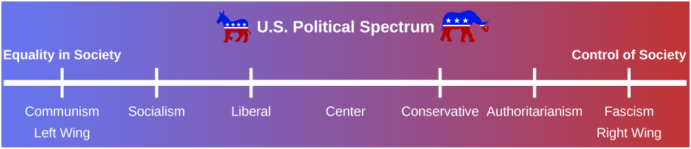 """A political spectrum shows the political stance from the left wing to the right wing. Starting in the left wing, which is labeled """"equality in society,"""" the spectrum moves right from """"communism"""" to """"socialism"""" to """"liberal."""" The middle of the spectrum is labeled """"center."""" Moving toward the right wing, it starts at """"conservative"""" to """"authoritarianism"""" to """"fascism."""" The right wing is labeled """"control of society."""""""