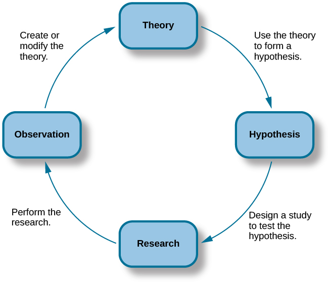 "A diagram has four boxes: the top is labeled ""theory,"" the right is labeled ""hypothesis,"" the bottom is labeled ""research,"" and the left is labeled ""observation."" Arrows flow in the direction from top to right to bottom to left and back to the top, clockwise. The top right arrow is labeled ""use the hypothesis to form a theory,"" the bottom right arrow is labeled ""design a study to test the hypothesis,"" the bottom left arrow is labeled ""perform the research,"" and the top left arrow is labeled ""create or modify the theory."""