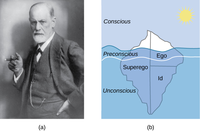 "(a)A photograph shows Freud holding a cigar. (b) The mind's conscious and unconscious states are illustrated as an iceberg floating in water. Beneath the water's surface in the ""unconscious"" area are the id, ego, and superego. The area just below the water's surface is labeled ""preconscious."" The area above the water's surface is labeled ""conscious."""