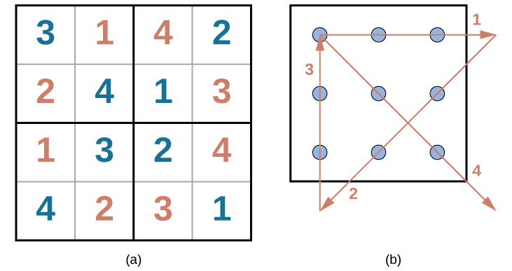 The first puzzle is a Sudoku grid of 16 squares (4 rows of 4 squares) is shown. Half of the numbers were supplied to start the puzzle and are colored blue, and half have been filled in as the puzzle's solution and are colored red. The numbers in each row of the grid, left to right, are as follows. Row 1:  blue 3, red 1, red 4, blue 2. Row 2: red 2, blue 4, blue 1, red 3. Row 3: red 1, blue 3, blue 2, red 4. Row 4: blue 4, red 2, red 3, blue 1.The second puzzle consists of 9 dots arranged in 3 rows of 3 inside of a square. The solution, four straight lines made without lifting the pencil, is shown in a red line with arrows indicating the direction of movement. In order to solve the puzzle, the lines must extend beyond the borders of the box. The four connecting lines are drawn as follows. Line 1 begins at the top left dot, proceeds through the middle and right dots of the top row, and extends to the right beyond the border of the square. Line 2 extends from the end of line 1, through the right dot of the horizontally centered row, through the middle dot of the bottom row, and beyond the square's border ending in the space beneath the left dot of the bottom row. Line 3 extends from the end of line 2 upwards through the left dots of the bottom, middle, and top rows. Line 4 extends from the end of line 3 through the middle dot in the middle row and ends at the right dot of the bottom row.