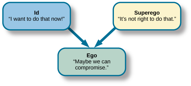 "A chart illustrates an exchange of the Id, Superego, and Ego. Each has its own caption. The Id reads ""I want to do that now,"" and the Superego reads ""It's not right to do that."" These two captions each have an arrow pointing to the Ego's caption which reads ""Maybe we can compromise."""