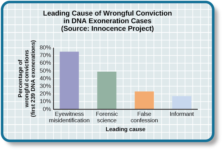 """A bar graph is titled """"Leading cause of wrongful conviction in DNA exoneration cases (source: Innocence Project)."""" The x-axis is labeled """"leading cause,"""" and the y-axis is labeled """"percentage of wrongful convictions (first 239 DNA exonerations)."""" Four bars show data: """"eyewitness misidentification"""" is the leading cause in about 75% of cases, """"forensic science"""" in about 49% of cases, """"false confession"""" in about 23% of cases, and """"informant"""" in about 18% of cases."""