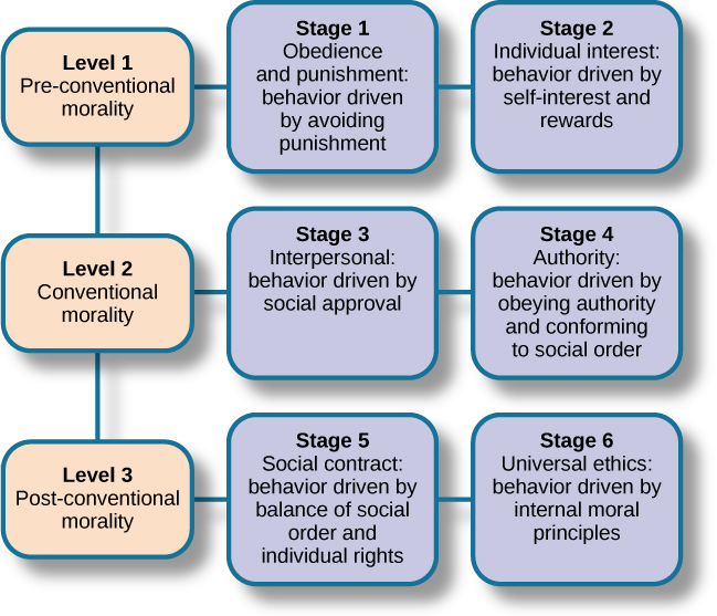 """Nine boxes are arranged in rows and columns of three. The top left box contains """"Level 1, Pre-conventional Morality."""" A line connects this box with another box to the right containing """"Stage 1, Obedience and punishment: behavior driven by avoiding punishment."""" To the right is another box connected by a line containing """"Stage 2, Individual interest: behavior driven by self-interest and rewards."""" The middle left box contains """"Level 2, Conventional Morality."""" A line connects this box with another box to the right containing """"Stage 3, Interpersonal: behavior driven by social approval."""" To the right is another box connected by a line containing """"Stage 4, Authority: behavior driven by obeying authority and conforming to social order."""" The lower left box contains """"Level 3, Post-conventional Morality."""" A line connects this box with another box to the right containing """"Stage 5, Social contract: behavior driven by balance of social order and individual rights."""" To the right is another box connected by a line containing """"Stage 6, Universal ethics: behavior driven by internal moral principles."""""""