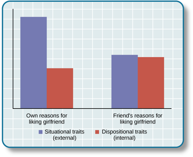 """A bar graph compares """"own reasons for liking girlfriend"""" to """"friend's reasons for liking girlfriend."""" In the former, situational traits are about twice as high as dispositional traits, while in the latter, situational and dispositional traits are nearly equal."""