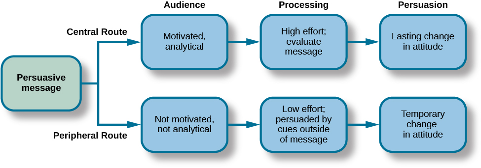 """A diagram shows two routes of persuasion. A box on the left is labeled """"persuasive message"""" and arrows from the box separate into two routes: the central and peripheral routes, each with boxes describing the characteristics of the audience, processing, and persuasion. The audience is """"motivated, analytical"""" in the central route, and """"not motivated, not analytical"""" in the peripheral route. Processing in the central route is """"high effort; evaluate message"""" and in the peripheral route is """"low effort; persuaded by cues outside of message."""" Persuasion in the central route is """"lasting change in attitude"""" and in the peripheral route is """"temporary change in attitude."""""""