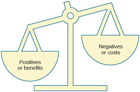 """An illustration shows a balance scale, with one side labeled """"positives or benefits"""" appearing heavier than the other side, which is labeled """"negatives or costs."""""""