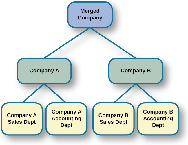 """A diagram of seven boxes organized as a pyramid is shown. The top box reads """"Merged Company"""" and has two lines that connect it to two boxes, one labeled """"Company A"""" and the other labeled """"Company B."""" There are two lines connecting the """"Company A"""" box to two more boxes, one labeled """"Company A Sales Dept"""" and the other labeled """"Company A Accounting Dept."""" There are two lines connecting the """"Company B"""" box to two more boxes, one labeled """"Company B Sales Dept"""" and the other labeled """"Company B Accounting Dept."""""""