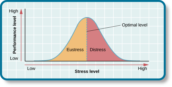 "A graph features a bell curve that has a line going through the middle labeled ""Optimal level."" The curve is labeled ""eustress"" on the left side and ""distress"" on the right side. The x-axis is labeled ""Stress level"" and moves from low to high, and the y-axis is labeled ""Performance level"" and moves from low to high."" The graph shows that stress levels increase with performance levels and that once stress levels reach optimal level, they move from eustress to distress."
