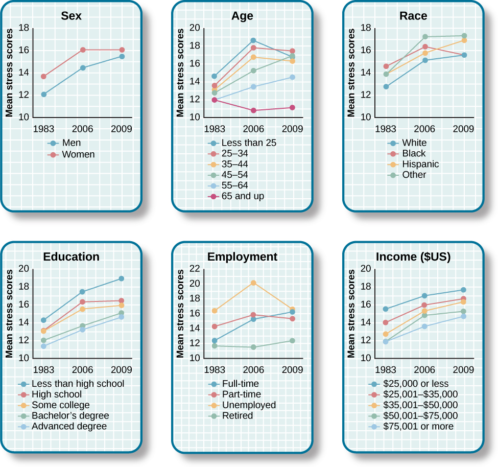 "Graphs a through f show mean stress scores in 1983, 2006, and 2009, and how they have been impacted by different factors. Graph a shows the relationship between mean stress score and sex. The mean stress score for men steadily increased from 12 in 1983 to a little over 14 in 2006 to a little over 15 in 2009. The mean stress score for women increased rapidly from a little under 13 in 1983 to 16 in 2006 and remained the same in 2009. The graph indicates that the mean stress score for women is higher than the mean stress score for men overall. Graph b shows the relationship between mean stress score and age. The mean stress scores for people under 25 years old increased from a little over 14 in 1983 to a little over 18 in 2006, and then decreased to 17 in 2009. The mean stress scores for people 25 to 34 years old increased from a little under 14 in 1983 to 18 in 2006, then decreased to a little over 16 in 2009. The mean stress scores for people 35–44 years old increased from 13 in 1983 to a little under 17 in 2006, then decreased to a little over 16 in 2009. The mean stress scores for people 45–54 years old from a little under 13 in 1983 to 15 in 2006, then increased to a little under 17 in 2009. The mean stress scores for people 55–64 years old steadily increased from 12 in 1983 to a little over 13 in 2006 to a little over 14 in 2009. The mean stress scores for people 65 years old or older decreased from 12 in 1983 to a little under 11 in 2006, then slightly increased to 11 in 2009.  Graph c shows the relationship between mean stress score and race. The mean stress scores for White people steadily increased from a little under 13 in 1983 to 15 in 2006 to a little over 15 in 2009. The mean stress scores for Black people increased from a little over 15 in 1983 to a little over 16 in 2006, then slightly decreased to a little over 15 in 2009. The mean stress scores for Hispanic people steadily increased from 14 in 1983 to a little under 16 in 2006 to 17 in 2009. The mean stress score for people classified as ""Other"" increased from 14 in 1983 to a little over 17 in 2006 where it remained. Graph d shows the relationship between mean stress scores and education. The mean stress scores for those with less than a high school education steadily increased from a little over 14 in 1983 to a little over 17 in 2006 to 19 in 2009. The mean stress scores for those with a high school education increased from 12 in 1983 to a little over 16 in 2006 and remained the same in 2009. The mean stress scores for those with some college education increased from 12 in 1983 to a little over 15 in 2006, then slightly increased to a little under 16 in 2009. The mean stress scores for those with a bachelor's degree steadily increased from 12 in 1983 to a little over 13 in 2006 to 15 in 2009. The mean stress scores for those with advanced degrees also steadily increased, from a little over 11 in 1983 to 13 in 2006 to a little under 15 in 2009. Graph e shows the relationship between mean stress scores and employment status. The mean stress scores for those with full time employment status steadily increased from a little over 12 in 1983 to 15 in 2006 to 16 in 2009. The mean stress scores for those with part time employment status increased from 14 in 1983 to 16 in 2006, then decreased to 15 in 2009.The mean stress scores for those who were unemployed rapidly increased from a little over 16 in 1983 to 20 in 2006, then decreased back to a little over 16 in 2009. The mean stress scores for those who were retired remained lower than the other groups, remaining at a little under 12 in 1983 and 2006, then slightly increasing to a little over 12 in 2009. Graph f shows the relationship between the mean stress score and income in U.S. dollars. The mean stress scores for those with an income of $25,000 or lower steadily increased from a little over 15 in 1983 to 17 in 2006 to a little under 18 in 2009. The mean stress scores for those with an income of  $25,001 to $35,000 steadily increased from 14 in 1983 to 16 in 2006 to a little under 17 in 2009. The mean stress scores for those with an income of $35,001–$50,000 steadily increased from a little under 13 in 1983 to a little over 15 in 2006 to a little over 16 in 2009. The mean stress scores for those with an income of $50,001–$75,000 increased rapidly from 12 in 1983 to a little under 15 in 2006, then slightly increased to a little over 15 in 2009. The mean stress scores for those with an income of $75,001 or more steadily increased from 12 in 1983 to a little under 13 in 2006 to a little over 14 in 2009."