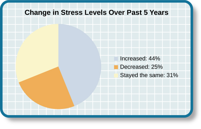 "A pie chart is labeled ""Change in Stress Levels Over Past 5 Years"" and split into three sections. The largest section is labeled ""Increased"" and accounts for 44% of the pie chart. The second largest section is labeled ""Stayed the same"" and accounts for 31% of the pie chart. The smallest section is labeled ""Decreased"" and accounts for 25% of the pie chart."