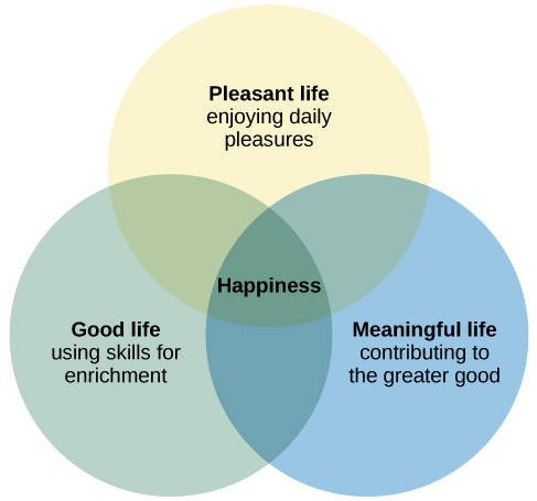 """A Venn diagram features three circles: one labeled """"Good life: using skills for enrichment,"""" one labeled """"Pleasant life: enjoying daily pleasures,"""" and another labeled: Meaningful life: contributing to the greater good."""" All three circles overlap at a section labeled """"Happiness."""""""