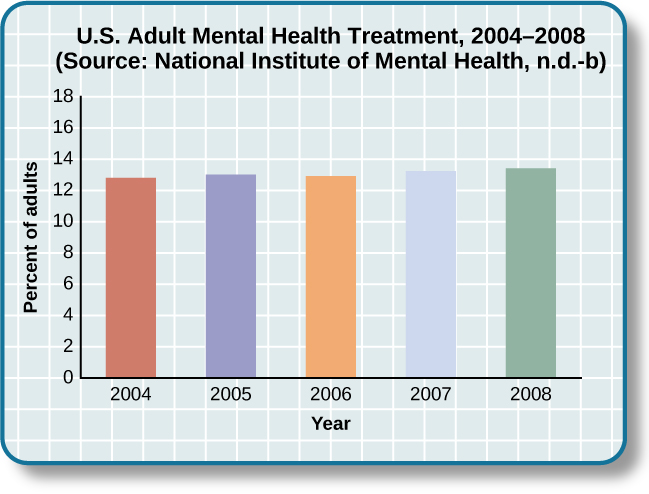"""A bar graph is titled """"U.S. Adult Mental Health Treatment, 2004–2008."""" Below this title the source is given: """"National Institute of Mental Health, n.d.-b"""" The x axis is labeled """"Year,"""" and the y axis is labeled """"Percent of adults."""" In the years 2004, 2005 and 2006, the percentage of adults who received treatment hovered at 13 percent or just below. For the years 2007 and 2008, the percentage rose slightly closer to 14 percent."""