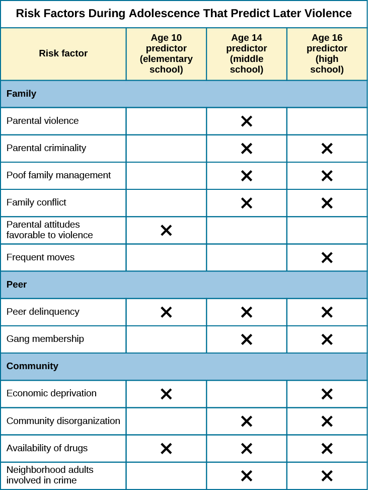 "A table is titled ""risk factors during adolescence that predict later violence."" Risk factors are matched to age groups of ""age 10 predictor (elementary school),"" ""age 14 predictor (middle school),"" and ""age 16 predictor (high school)."" In the ""family"" category, ""parental violence"" is marked for age 14, ""parent criminality"" for ages 14 and 16, ""poor family management"" for ages 14 and 16, ""family conflict"" for ages 14 and 16, ""parental attitudes favorable to violence"" for age 10, and ""residential mobility"" for age 16. In the ""peer"" category, ""peer delinquency"" is marked for ages 10, 14, and 16; ""gang membership"" is marked for ages 14 and 16. In the ""community"" category, ""economic deprivation"" is marked for ages 10 and 16, ""community disorganization"" is marked for ages 14 and 16, ""availability of drugs"" is marked for ages 10, 14, and 16, and ""neighborhood adults involved in crime"" is marked for ages 14 and 16."