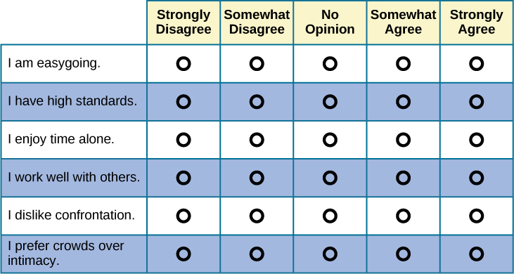 """A Likert-type scale survey is shown. The surveyed items include """"I am easygoing; I have high standards; I enjoy time alone; I work well with others; I dislike confrontation; and I prefer crowds over intimacy."""" To the right of each of these items are five empty circles. The circles are labeled """"strongly disagree; somewhat disagree; no opinion; somewhat agree; and strongly agree."""""""