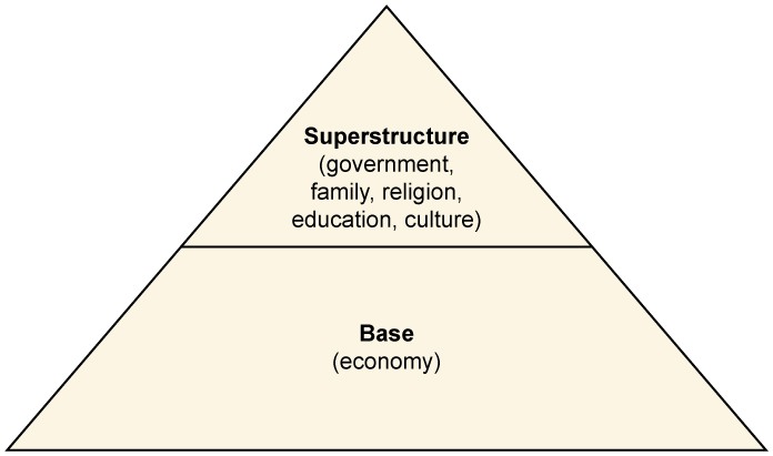 A triangle diagram with the economy considered the base, and government, family, religion, education, and culture considered the superstructure.