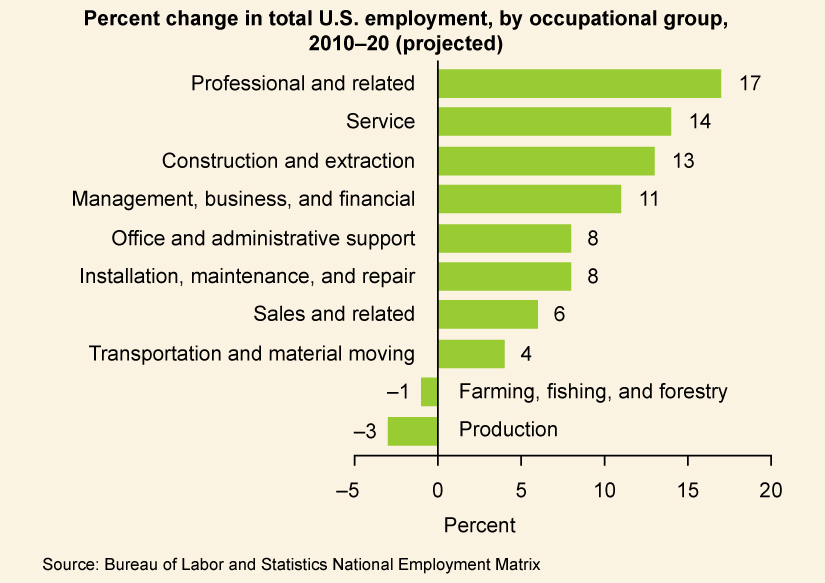 "A graph is titled ""Percent Change in Total U.S. employment, by occupational group, 2010-20 (projected)."" The Architecture and Engineering industry expected a 10% increase. The Arts and Design field expected a 10% increase. The Building and Grounds Cleaning and Maintenance industry expected a 12% increase. The Business and Financial field expected a 17% increase. The Community and Social Service field expected a 24% increase. The Computer and Information Technology field expected a 22% increase. The Constructions and Extraction industry expected a 22% increase. The Education, Training, and Library field expected a 15% increase. The Entertainment and Sports field expected a 16% increase. The Farming, Fishing, and Forestry industry expected a 2% decrease. The Food Preparation and Serving industry expected a 10% increase. The Healthcare industry expected a 29% increase. The Installation, Maintenance, and Repair industry expected a 15% increase. The Legal field expected an 11% increase. The Life, Physical, and Social Science field expected a 16% increase. The Management field expected a 7% increase. The Math field expected a 7% increase. The Media and Communication field expected a 13% increase. The Office and Administrative Support field expected a 10% increase. The Personal Care and Service field expected a 27% increase. The Production field expected a 4% increase. The Protective Service industry expected an 11% increase. The Sales field expected a 13% increase. The Transportation and Material Moving industry expected a 15% increase."