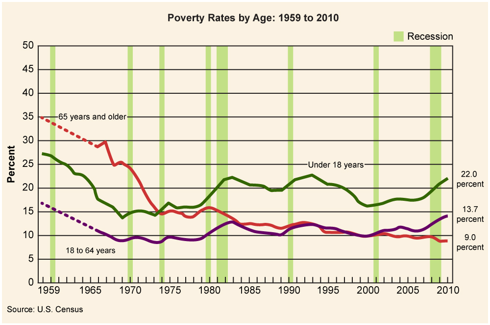 Line graph depicting poverty rates by age, 1959-2010.