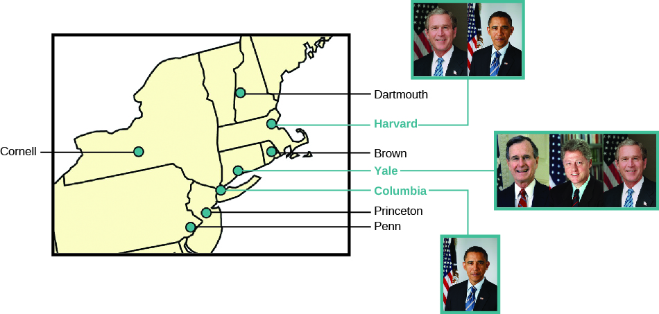 """A chart showing an inset of the east coast of the United States with the locations of the seven Ivy League universities labeled: """"Cornell"""", """"Dartmouth"""", """"Harvard"""", """"Brown"""", """"Yale"""", """"Columbia"""", """"Princeton"""", and """"Penn"""". The photographs of presidents who graduated from Ivy League universities are shown to the right. George W. Bush and Barak Obama are shown for Harvard. George H. W. Bush, Bill Clinton, and George W. Bush are shown for Yale. Barak Obama is shown for Columbia."""