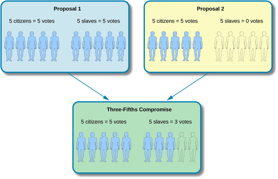 This graphic shows two boxes (Proposal 1 on the left and Proposal 2 on the right) with an arrow from each box that points downward to one box (Three-fifths Compromise) underneath the two top boxes. In Proposal 1, 5 citizens equal 5 votes, and 5 slaves equal 5 votes. In Proposal 2, 5 citizens equal 5 votes, and 5 slaves equal 0 votes. In the Three-Fifths Compromise, 5 citizens equal 5 votes, and 5 slaves equal 3 votes.